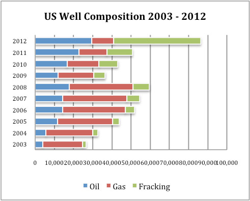 US-Oil-Well-Composition-2003-2012