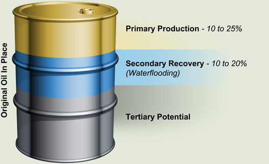 the three stages of oil recovery